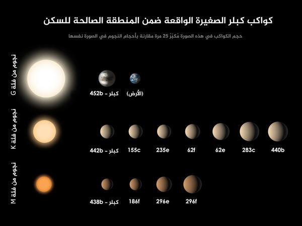 من بين الكواكب التي اكتشفتها مهمة كبلر، والتي بلغ عددها حوالي 1,030 كوكباً، تبين أن 12 كوكباً منها يقل حجمهاعن ضِعفي حجم الأرض، وتقع في المنطقة الصالحة للسكن حول نجومها. وفي هذا الرسم التوضيحي نرى أحجام الكواكب الخارجية مُمثّلةً بحجم كل كرة من هذه الكرات، ومُرتّبة من اليسار إلى اليمين بناءً على حجم كلٍّ منها وعلى نوع النجم الذي يدور حوله كل كوكب. أنواع النجوم في هذا الرسم هي: النجوم من فئة M وهي أقل حرارة وأصغر حجماً بكثير من الشمس، ثم النجوم من فئة K وهي أبردُ وأصغرُ حجماً من الشمس بقليل، وأخيراً النجوم من فئة G والتي تشملُ الشمس أيضاً. ومن الجدير بالملاحظة أن أحجام الكواكب في هذا الرسم مُكبّرةٌ 25 مرة مُقارنة بأحجام النجوم (الحجم ليس حقيقيا، فالنجوم أكبر في الواقع). وقد أُدرج كوكب الأرض في الرسم أعلاه لغايات المقارنة. حقوق الصورة: ناسا/مركز أبحاث إيمز/ مختبر الدفع النفاث – معهد كاليفورنيا للتكنولوجيا Credits: NASA/Ames/JPL-Caltech
