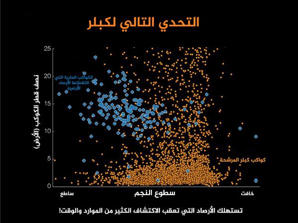 كواكب كبلر المرشحة (برتقالي) هي أصغر وتدور حول النجوم الخافتة أكثر من الكواكب العابرة التي تم الكشف عنها بواسطة المراصد الأرضية (أزرق).  المصدر: NASA Ames / W. Stenzel; Princeton University / T. Morton