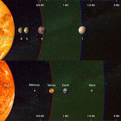 يُقارِن هذا التوضيح الكواكب الأربع المُكتشَفة التي تدور حول النجم القريب تاو قيطس tau Ceti (الصورة بالأعلى) والكواكب الداخلية في نظامنا الشمسي (الصورة بالاسفل).    Credit: Fabo Feng