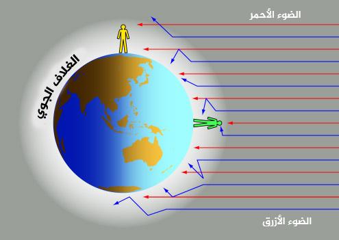 اضطراب الغلاف الجوي