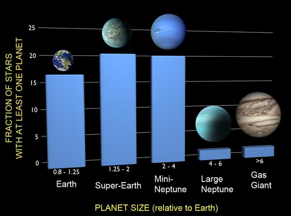 تعتبر الكواكب الشبيهة بالأرض، والكواكب الأرضية الفائقة شائعة للغاية في المنظومات الكوكبية الأخرى خارج المجموعة الشمسية.(المصدر: ناسا).