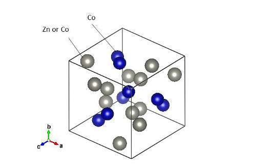 البنية البلورية لتركيب Co10Zn10
