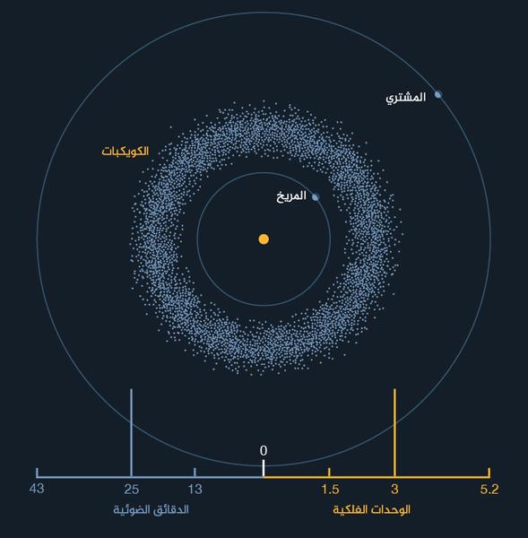 حزام الكويكبات الرئيسي