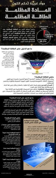 مايعرفه الفلكيون عن المادة المظلمة ليس أكثر مما هي عليه حقيقة، شاهد ما يعرف العلماء عن المادة المظلمة في هذا الإنفوغرافيك