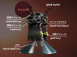 تصور فني لمركبة بعثة استكشاف قمرَي المريخ بعد تجهيزها للإطلاق. حقوق الصورة: JAXA/ISAS.
