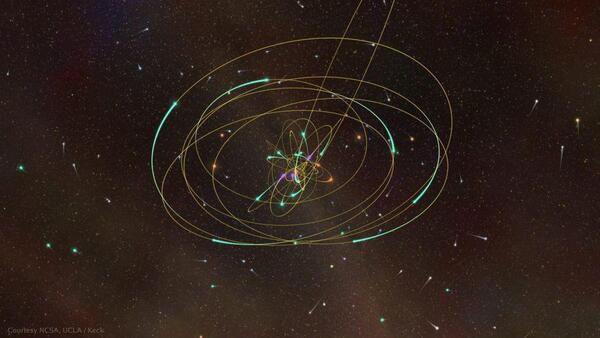 في نظرية نيوتن للجاذبية تُشكِّل المدارات أشكالًا اهليجية مثالية عندما تكون حول كتل مفردة كبيرة. مع ذلك، هناك تأثير مبادرةٍ إضافي في النسبية العامة بسبب انحناء الزمكان، وهذا يتسبب في انزياح المدار بمرور الوقت بطريقة يمكن قياسها بالمعدات الحالية. يوضح هذا التصور ثلاثي الأبعاد الحركة النجمية في مركز المجرة في لحظة معينة من الزمن. حقوق الصورة: NCSA, UCLA / KECK, A. GHEZ GROUP; VISUALIZATION: S. LEVY AND R. PATTERSON / UIUC