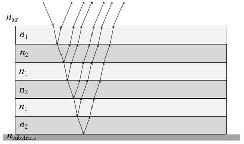 نموذج تخطيطي لرقائق متناوبة، تعكس بشكل انتقائي طيفاً صغيراً من أطوال الموجات تتمحور حول طول موجي واحد. سمك الطبقات يتناسب مع الطول الموجي المنعكس (عادةً ربع الطول الموجي) حيث ينفذ ما تبقى من الضوء. حقوق الصورة: H.M. Doss