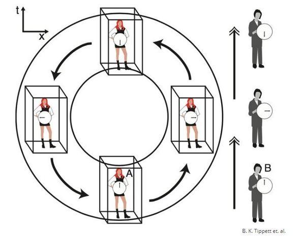 حقوق الصورة: B. K. Tippett et. al. سيختبر كل من الشخص A والشخص B الوقت بطرقٍ مختلفة بشكل كبير.