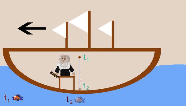 سفينة غاليليو تتحرك بسرعة ثابتة إلى اليسار. وتبقى السمكة ثابتة بالنسبة للأرض. يُلقي غاليليو كرة في الوقت (T1) لتسقط على الأرض عند الوقت (T2). وتبين الصورة موقع السمكة في كلا الوقتين. مصدر صورة غاليليو: Unemployed Philosophers Guild