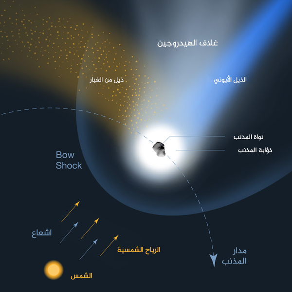 مكونات المذنب بالقرب من الشمس