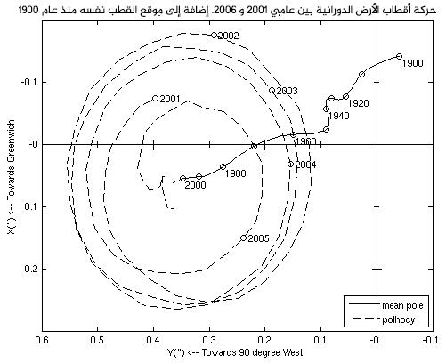 حركة أقطاب الأرض الدورانية بين عامي 2001 و 2006. إضافة إلى موقع القطب نفسه من عام 1900 إلى عام 2000. المصدر: IERS Earth Orientation Center