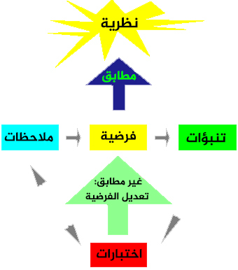 مخطط انسيابي يشرح المنهج العلمي