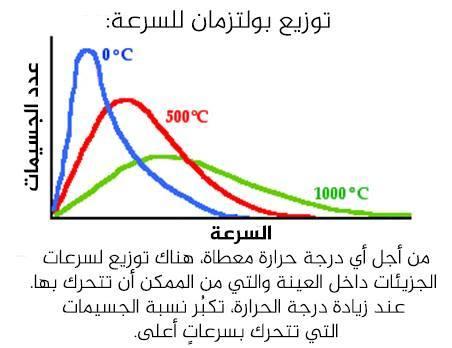 توزيع بولتزمان للسرعة:  من أجل أي درجة حرارة معطاة، هناك توزيع لسرعات الجزيئات داخل العينة والتي من الممكن أن تتحرك بها. عند زيادة درجة الحرارة، تكبُر نسبة الجسيمات التي تتحرك بسرعاتٍ أعلى.