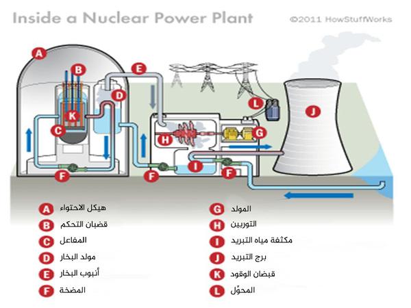 رسم بياني يوضح كل الأجزاء التي يتكون منها المفاعل النووي حقوق الصورة: HOWSTUFFWORKS.COM 2001