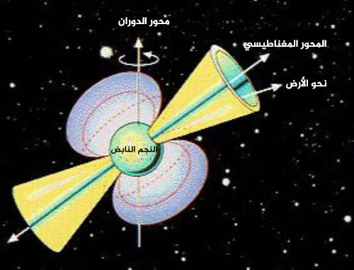 يوضح هذا المخطط نجما نابضا، حيث يشير المخروط الأصفر إلى الضوء والذي يمكن للفلكيين رؤيته على سطح الأرض. لا ينحاذى المخروط الضوئي مع محور الدوران، ولذلك تمتد الحزمة عبر السماء بدلا من الإشارة إلى اتجاه واحد.   المصدر: ناسا