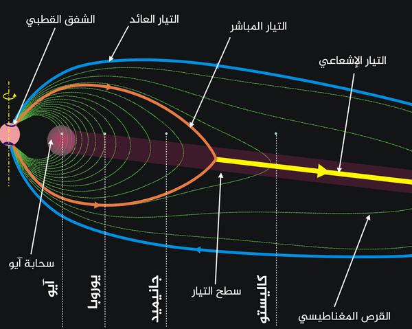 المجال المغناطيسي للمشتري والدوران المسبب للتيارات. حقوق الصورة: Wikipedia Commons/Ruslik0