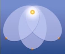 شكل 6: قانون نيوتن في الجاذبية قد يكون متناظراً بالنسبة للدوران، لكن لا يعني ذلك تناظر المدار أيضاً