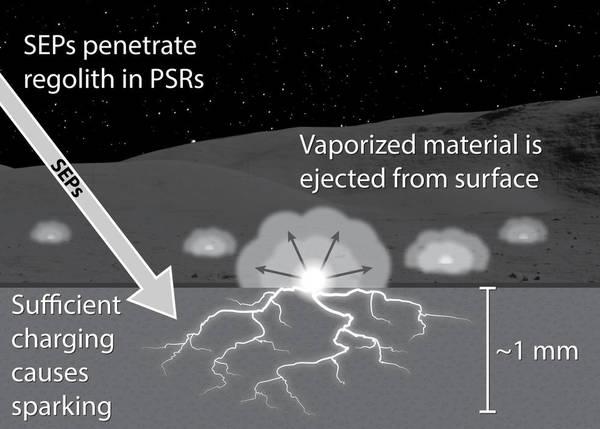 يُظهر هـذا الرسم التوضيحي كيف يمكن للجُسيمات عالية الطاقة الشمسية solar energetic particles (SEPs) أن تُحدث انهيارًا في العزل الكهربائي dielectric breakdown لطبقة الثرى الموجودة في المناطق دائمة الظل. كما من الممكن أن تحدث انهياراتٌ صغيرةٌ أسفلَ هذه المناطق دائمة الظل. التسميات على الصورة: (SPE الجسيمات عالية الطاقة تخترق الثرى في المناطق دائمة الظل، تُلفظ المواد المتبخرة عن السطح، مقدار شحنةٍ كافٍ لاندلاع شرارةٍ، عمق 1 مم) Credits: NASA/Andre Jordan