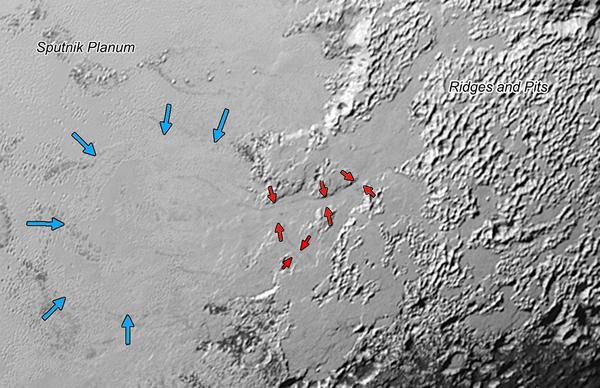 الممر الضيق للأنهار الجليدية على سطح بلوتو: يرشح الجليد (جليد النتروجين) الذي يبدو أنه تراكم فوق المرتفعات إلى الجانب الأيمن من هذه الصورة التي يبلغ نطاقها 390 ميلا (630 كم) من الجبال إلى منطقة سبوتنيك بلاينم، وذلك من خلال هذه الوديان الواسعة التي يبلغ عرضها 2 إلى5 ميل ( أي من 3 إلى 8 كم) ويشار إليها بالأسهم الحمراء. وتتم الإشارة بالأسهم الزرقاء إلى التدفق أمام الجليد الذي يتحرك إلى سبوتنيك بلاينم. ولا يزال أصل هذه التلال والحفر على الجانب الأيمن من الصورة غير مؤكد إلى الآن. المصدر: NASA/JHUAPL/SwRI