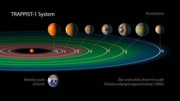 عدد الكواكب المعروفة في هذا النظام TRAPPIST-1إلى سبعة كواكب