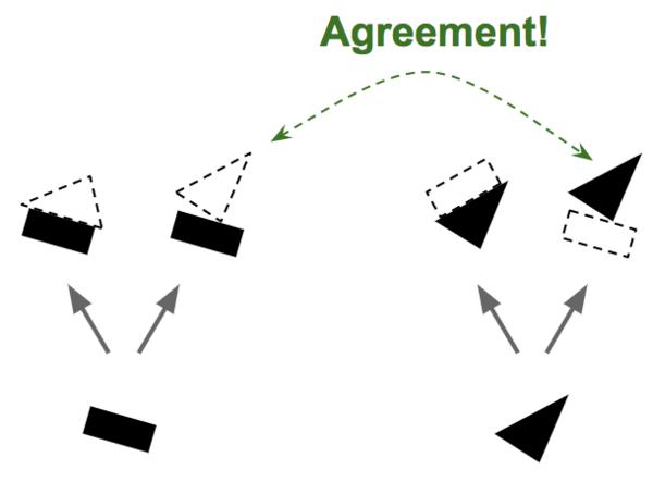 التوجيه عن طريق الاتفاق. في الخطوة رقم 1، يتم توقع وجود الجسم ووضعه بناءً على وجود أجزاء من ذلك الجسم وأوضاع تلك الأجزاء، ومن ثم يتم البحث عن التوافق بين التوقعات. حقوق الصورة أوريلين جيرون