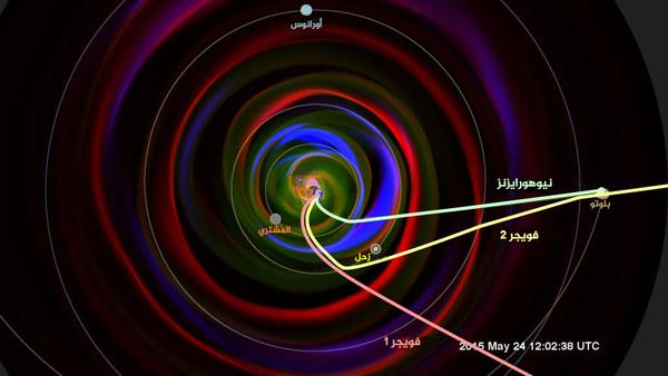 معطيات بيئة الفضاء المجمعة من قبل نيوهورايزنز خلال مليار ميل من رحلتها إلى بلوتو، ستلعب دوراً أساسياً في اختبار وتطوير نماذج للبيئة الفضائية خلال النظام الشمسي. التصور هو مثال واحد لهكذا نموذج: إنها تظهر محاكاة البيئة الفضائية لبلوتو لعدة أشهر قبل أقرب وصول لنيوهورايزنز.  المرسوم في النموذج هو طريق نيوهورايزنز حتى 2015، بالإضافة إلى الاتجاه الحالي لسفينتي الفضاء فوياجر، اللتين هما حالياً أبعد بثلاث أو أربع مراتٍ عن مسافة نيوهورايزنز عن الشمس.  الرياح الشمسية التي صادفتها نيوهورايزنز ستصل إلى فوياجر لاحقاً خلال سنةٍ. ملكية الصورة: مركز جودارد لرحلات الفضاء وستوديو التصور العلمي التابع لناسا، ومركز البحث الجوي الفضائي (SWRC)، ومركز نمذجة المجتمع المنسق (CCMC)، Enlil and Dusan Odstrcil (GMU).