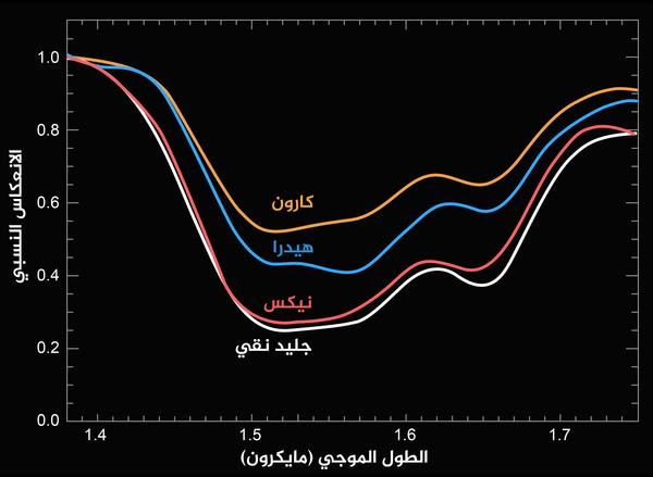 مقارنة بين الطيف التركيبي لأقمار بلوتو وهم كارون، ونيكس، وهيدرا لجليد الماء النقي. يبدي سطح نيكس حزمًا من جليد الماء الأعمق بين أقمار بلوتو الثلاثة -كارون، ونيكس، وهيدرا- حيث التقطت نيو هورايزنز طيف ذلك السطح. Credits: NASA/JHUAPL/SwRI