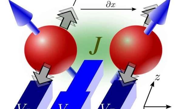 البوابات الكمومية لاثنين من إلكترونات السليكون. يتحكم اثنان من أقطاب النانو الكهربائية (VL و VR) بالزخم الزاوي لكل من الإلكترونين ويُنسق قطب كهربائي نانويّ ثالث (VM) تفاعل الإلكترونين. حقوق الصورة: (University of Konstanz)