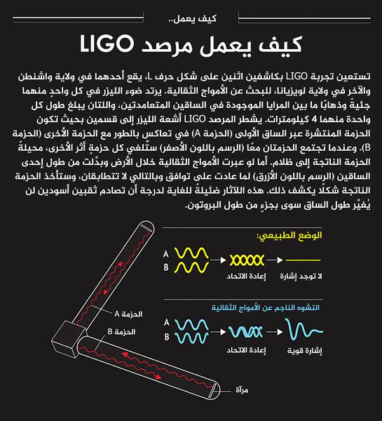 كيف يعمل مرصد  ليغو LIGO