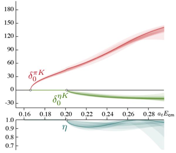البرهان الأول لتحديد رنين قناة مقترنة مباشرة من الديناميكا اللونية الكمومية (QCD) . تُظهر النتائج سعات التشتت العددي للقناة لكل من πK و  ηK  في حسابات في للديناميكا اللونية الكمومية الشبكية (LQCD).