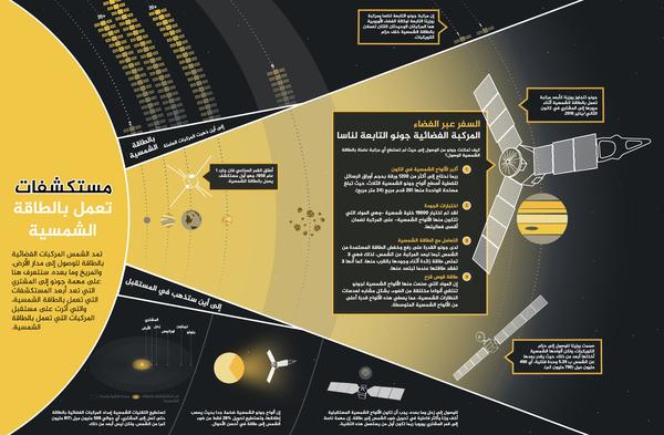 يوضح هذا الرسم كيف أصبحت مهمة جونو التابعة لناسا نحو المشتري من أبعد المستكشفات التي تعمل بالطاقة الشمسية، كما تفتح الباب نحو مستقبل استكشاف الفضاء المدعوم بالطاقة الشمسية. حقوق: NASA/JPL-Caltech/