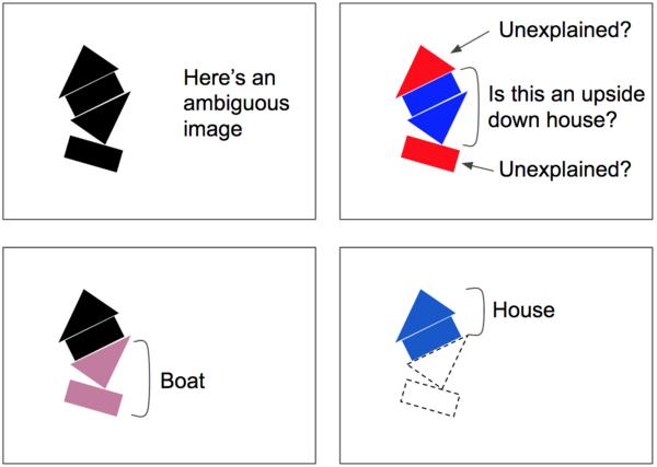 بإمكان خوارزمية التوجيه عن طريق الاتفاق تفسير المشاهد المزدحمة، مثل المشهد الموجود في الصورة، بدلاً من أن يساء تفسيرها على أنها تتكون من منزل مقلوب رأساً على عقب وبعض الأجزاء الأخرى التي لا يمكن تفسيرها. فبدلاً من ذلك، يتم تدوير المستطيل السفلي إلى القارب، وسيؤدي ذلك أيضاً إلى جذب المثلث السفلي الى القارب ايضاً. ما أنْ يتم تفسير القارب، يصبح من السهل أيضاً تفسير الجزء العلوي على أنه منزل. حقوق الصورة لـ أوريلين جيرون