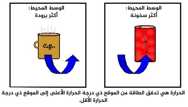 الحرارة هي تدفق الطاقة من الموقع ذي درجة الحرارة الأعلى إلى الموقع ذي درجة الحرارة الأقل.