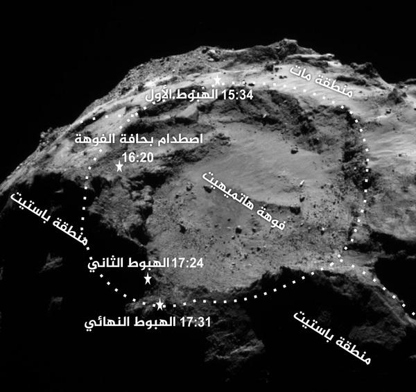 تُظهر الصورة أماكن هبوط مسبار فيليه على المُذنب، وقيامه بأخذ القياسات المطلوبة المصدر: وكالة الفضاء الأوروبية، بعثة روزيتا/الكاميرا الملاحية.