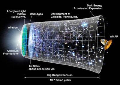 الخريطة الحالية للكون. المصدر: ناسا.