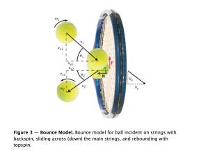 نموذج الارتداد: نموذج الارتداد لضربة كرة على الأوتار مع تقوسٍ تراجعيٍّ ينزلق إلى الأسفل عبر الأوتار الرئيسية وترتد بتقوسٍ علوي.