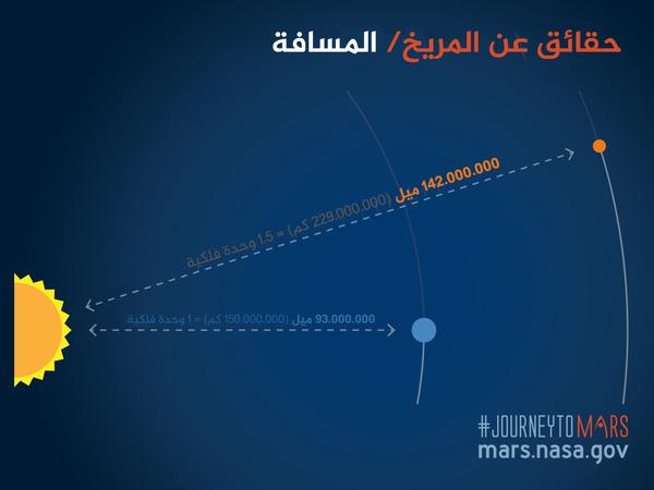 تقدر المسافة بين الأرض والمريخ عندما يصلان إلى أقرب نقطة من بعضها البعض كل سنتين بحوالي 33 مليون ميل.