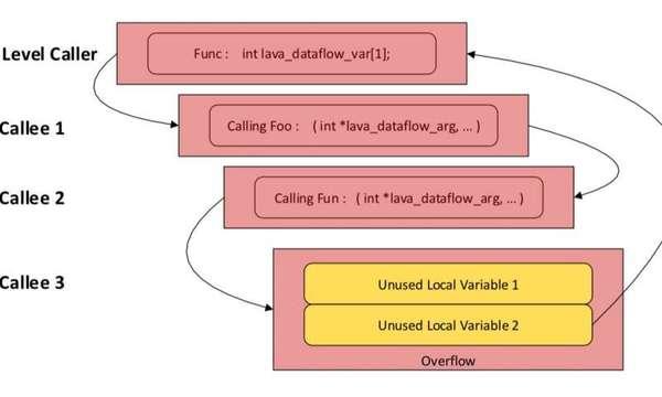 : ثغرة من نوع Unused variable (متغير غير مُستخدم). نُضيف مخطط عمل لتوسيع مجال القيمة غير المستخدمة خارج مجال الرؤية الابتدائي لإخفاء حقيقة أنها غير مستخدمة. حقوق الصورة: Hu, Hu & Dolan-Gavitt