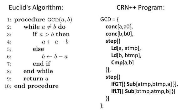 خوارزمية إقليدس وطريقة تمثيلها في لغة ++CRN. حقوق الصورة: Vasic et al