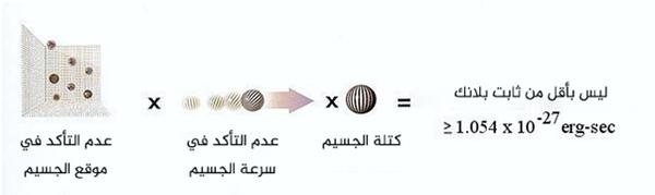 يمكن توضيح مبدأ عدم التحديد كما في الصورة ، يُطبَّق هذا المبدأ على الزمن والطاقة كذلك