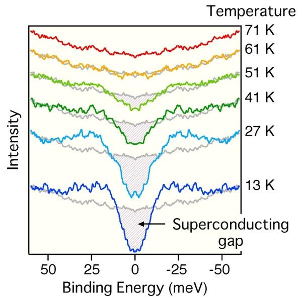 فجوة الموصلية الفائقة (المشار إليها بمنطقة مظللة) يمكن ملاحظتها بوضوح عند درجات حرارة منخفضة. مع زيادة درجة الحرارة، تقل الفجوة شيئًا فشيئًا حتى تختفي قريبًا من 60 ك. المصدر: تاكاشي تاكاهاشي
