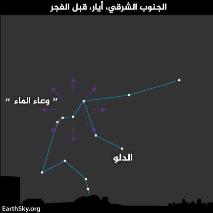النقطة المشعة من هطول شهب إيتا الدلو، وتشاهَد من خطوط العرض الشمالية المتوسطة في كوكبة الدلو في الجنوب الشرقي، قبل الفجر في صباحات أيار/مايو.