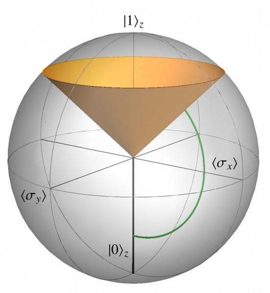 كرة بلوخ (Bloch shpere) توضح مخروط الحالات التي تصل إلى الاستطاعة الوسطية العظمى، أي أسرع زمن شحن. يحدث التسريع الكمومي نتيجة للمسافة الأقصر التي تم قطعها بين الحالات عندما يكون التشابك مسموحاً.