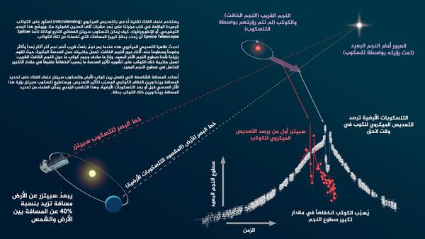 يُوضح هذا الإنفوجرافيك كيف يُمكن استخدام تلسكوب سبيتزر التابع لناسا جنباً إلى جنب مع التلسكوبات الأرضية لقياس المسافة إلى الكواكب التي تم اكتشافها بواسطة تقنية التعديس الميكروي.  المصدر: NASA/JPL-Caltech