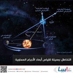 التخاطل: وسيلة لقياس أبعاد الأجرام السماوية