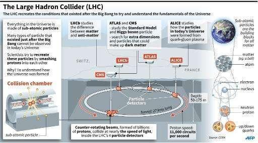توضيح لمصادم الهادرونات الكبير. حقوق الصورة: CERN