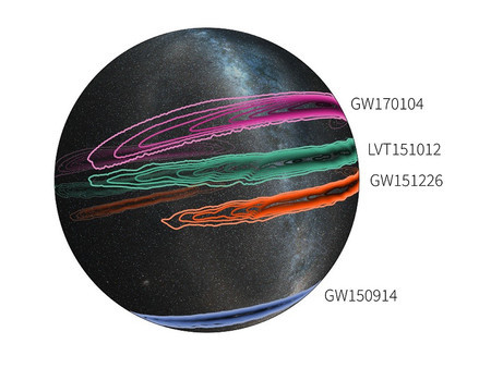 مسقط ثلاثي الأبعاد لمجرة درب التبانة على أرضية شفافة يظهر المواقع المحتملة لثلاثة أحداث اندماج ثقوب سوداء أكدها مرصد لايغو GW150914 (أزرق)، GW151226 (برتقالي)، وأحدث كشف GW170104 (أرجواني) و كشف رابع ممكن أقل أهمية (LVT151012، الأخضر). وتمثل الملامح الخارجية منطقة الثقة البالغة 90%، وتشير الملامح الأعمق إلى منطقة الثقة البالغة 10% Credit: LIGO/Caltech/MIT/Leo Singer (Milky Way image: Axel Mellinger)
