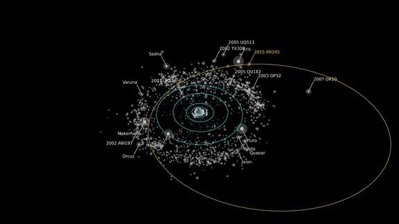 توضيح لمدار الكوكب القزم المكتشف حديثاً RR245 (الخط البرتقالي)، والذي يقول العلماء بأنه الجسم الثامن عشر من حيث الحجم في حزام كايبر الواقع وراء نبتون. حقوق الصورة: Alex Parker/OSSOS team