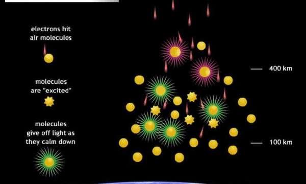 اصطدام جسيمات عالية السرعة من الشمس معظمها إلكترونات بذرات النيتروجين والأكسجين في الغلاف الجوي العلوي للأرض، وعندما تعود الذرات لحالتها المستقرة تنتج أشعة ضوئية بألوان مميزة. حقوق الصورة: ناسا