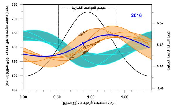 يشير هذا الرسم إلى تشابه بين عامي 2016 (الخط الأزرق الداكن) والخمسة سنوات التي سبقته أثناء حدوث العواصف الغبارية في المريخ (خطوط برتقالية)، بالمقارنة مع عدة سنوات لم تحصل فيها أي عاصفة غبارية (خطوط خضراء مزرقة). المقياس الأفقي يمثل الوقت من السنة الأرضية على سطح المريخ.  حقوق الصورة: NASA/JPL-Caltech
